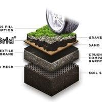 Gravel Grids